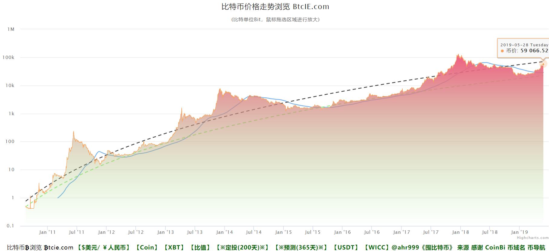 比特币价格走势曲线