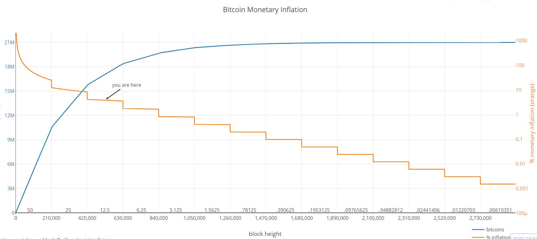 比特币货币通胀模型