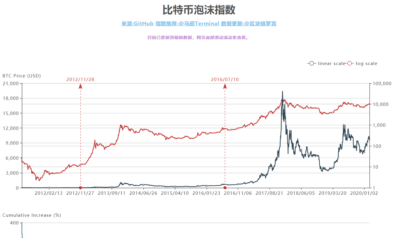比特币泡沫指数