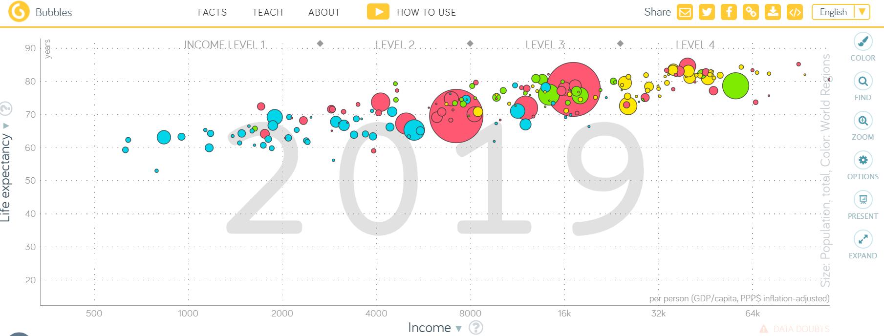 Gapminder世界各国发展指数