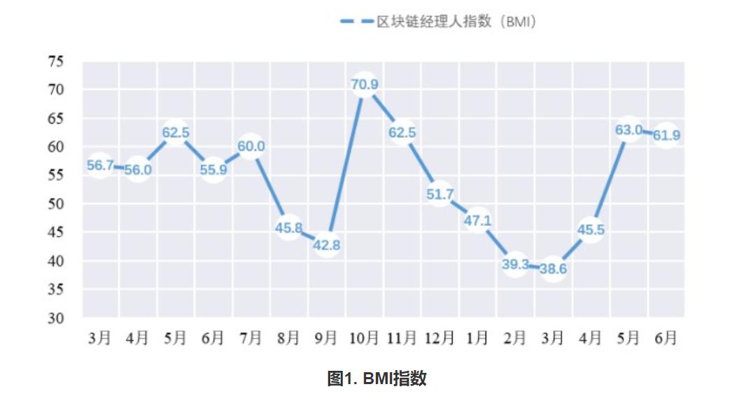 中国区块链经理人指数(BMI)